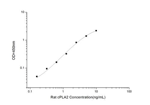 Rat cPLA2(Cytosolic Phospholipase A2) ELISA Kit