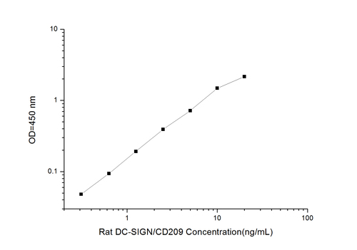 Rat DC-SIGN/CD209(DC Specific Intercellular Adhesion Molecule 3-Grabbing Nonintegrin) ELISA Kit