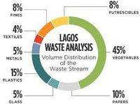 Waste Analysis Services