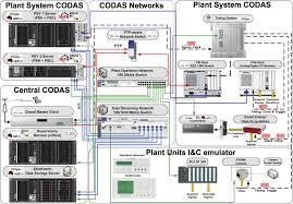 Validation Data Acquisition Systems Services