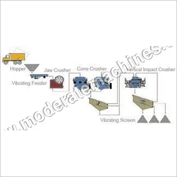 Three Stage Stone Crusher