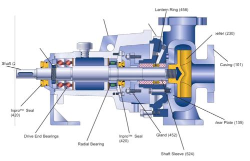 Piston Type Slurry Pump