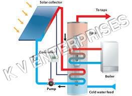 Solar Heating System