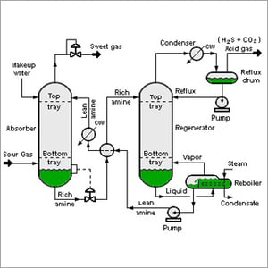 Process Flow Drawing Services