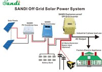Explosion proof Off Grid Inverter