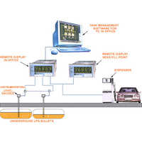 Auto LPG Dispensing Stations