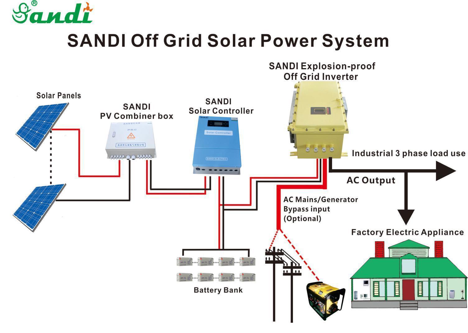 Low noise silent mode explosion proof off grid inverter
