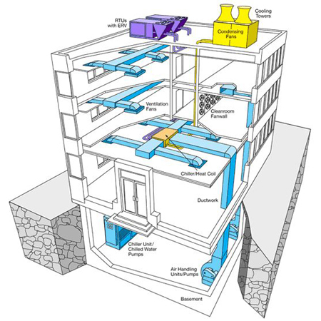HVAC Designing Drafting