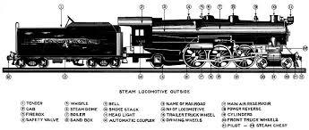 Locomotive Components