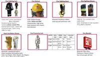 Fire Fighting Safety Equipments