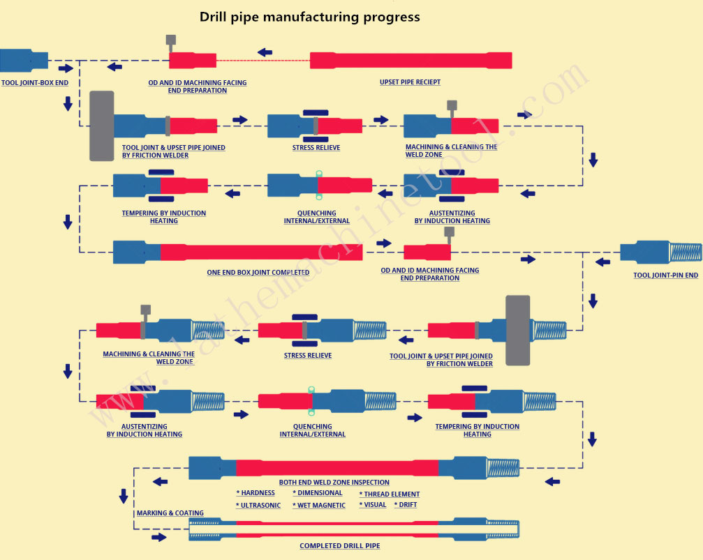 Oil Pipe Production Line For Upset Forging Of Oil-pipes