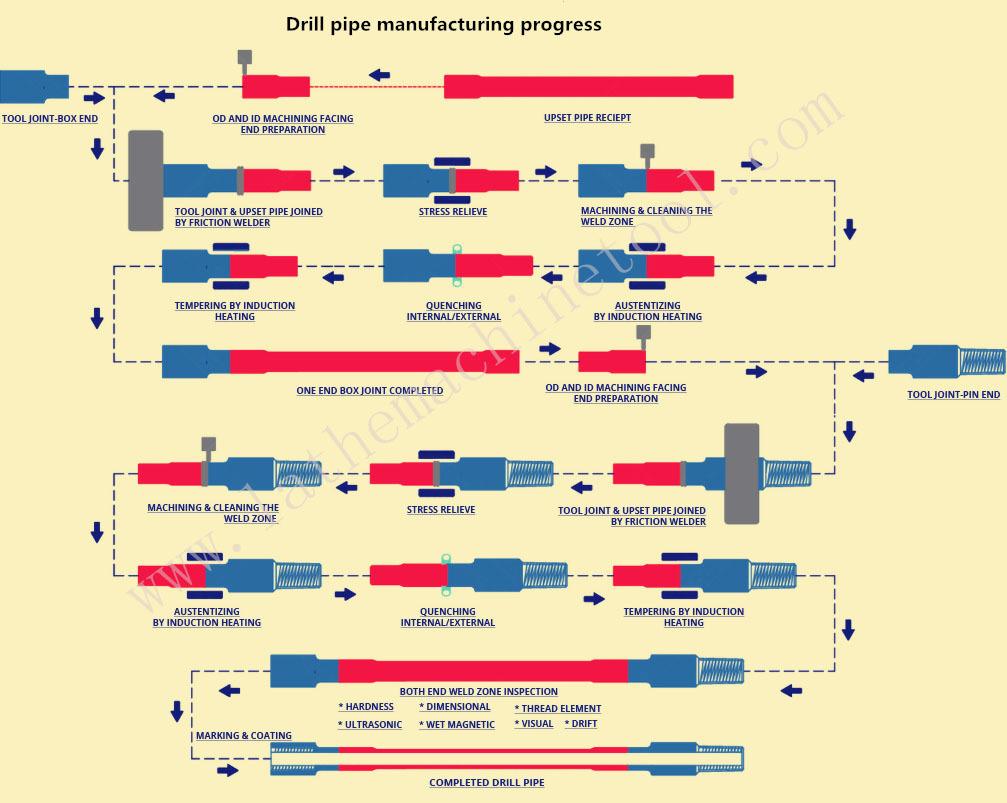 Tube Upsetting Equipment for Upset Forging of Oil Country Tube