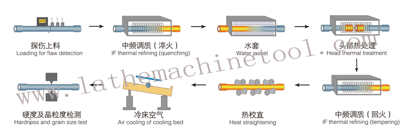 Sucker Rod Thickening Device For Upset Forging Of Drilling Pipe