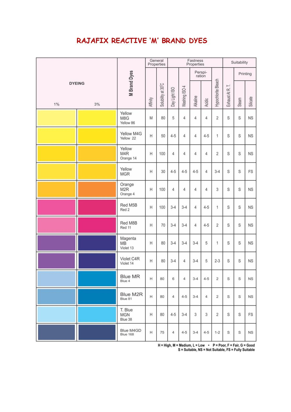Reactive Dyes
