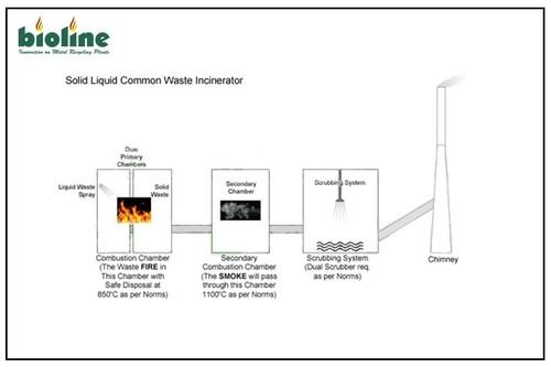 Metal Municipal Solid Waste Incinerator