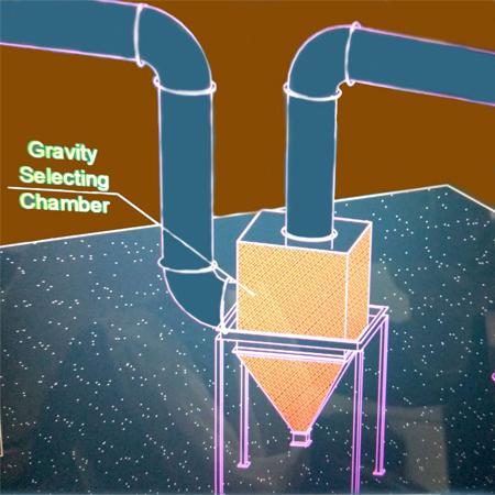 Air pollution control SystemFOB Port
