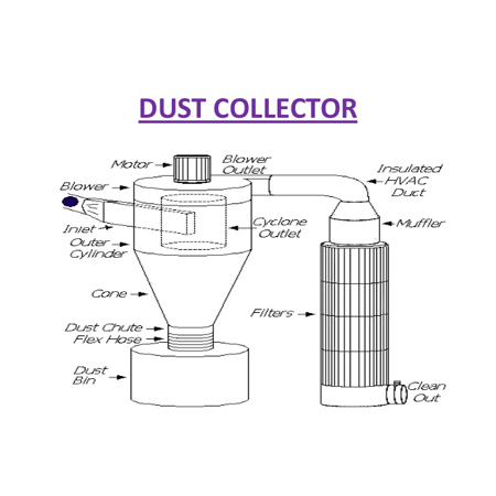 APCS Dust Collector