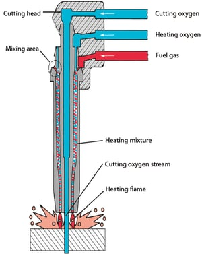 Gas Cutting Torch