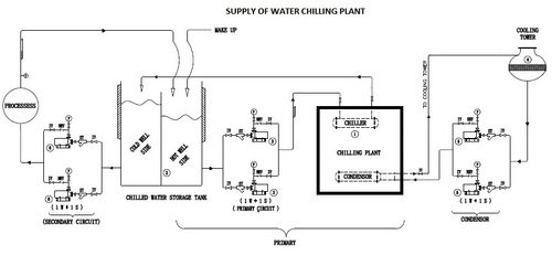 Supply Of Water Chilling Plant