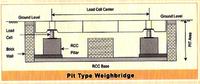 Pit Type Weigh Bridge