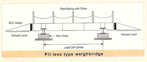 Fully Electronic Pit – Type Weigh Bridge