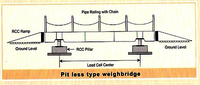 Fully Electronic Pit Type Weigh Bridge