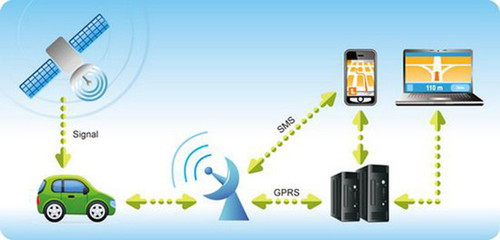 Vehicle GPS Tracker System