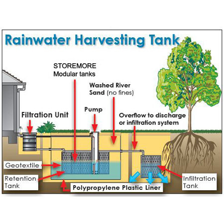 Rain water Harvesting filter services