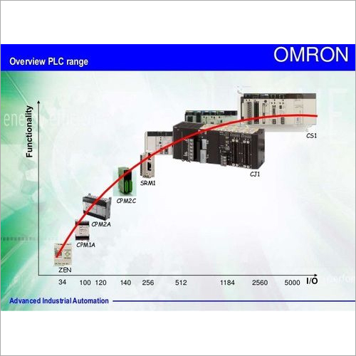 Omron Plc, Omron Plc Manufacturers & Suppliers, Dealers