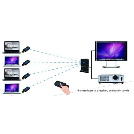 Wireless Audio Video Transmitter & Receiver
