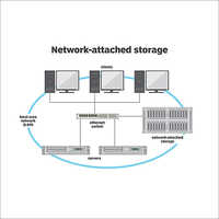 Network Attached Storage Mobile