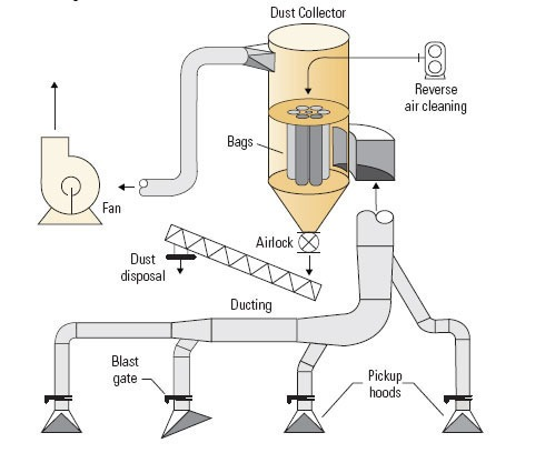Dust Extraction Equipment