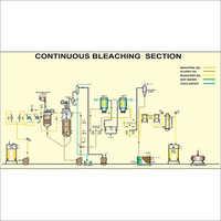 Bleaching Plant