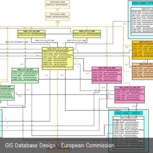 Database Design Company