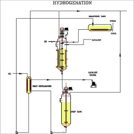 Hydrogenator Design and Control