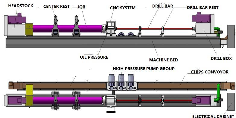 Horizontal BTA Drilling  machine