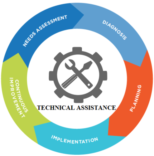 Technical Assistance (24 x 7 x 365)