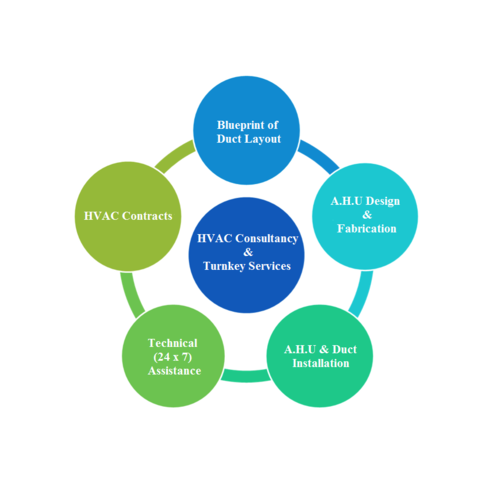 HVAC Consultancy, Designing and Contractors
