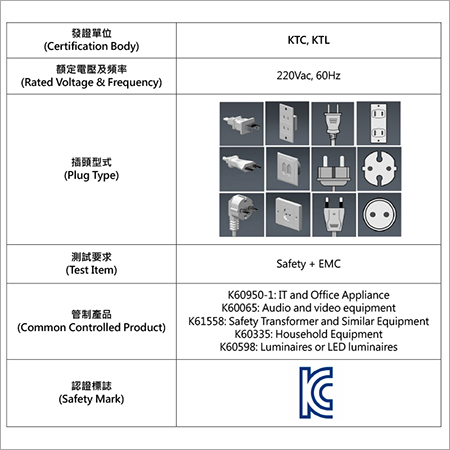 KTC & KTL Certification in Korea