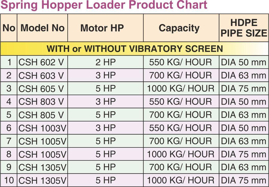 Spring Hopper Loader