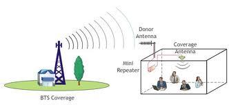 GSM Mobile Signal Booster ( Repeater)