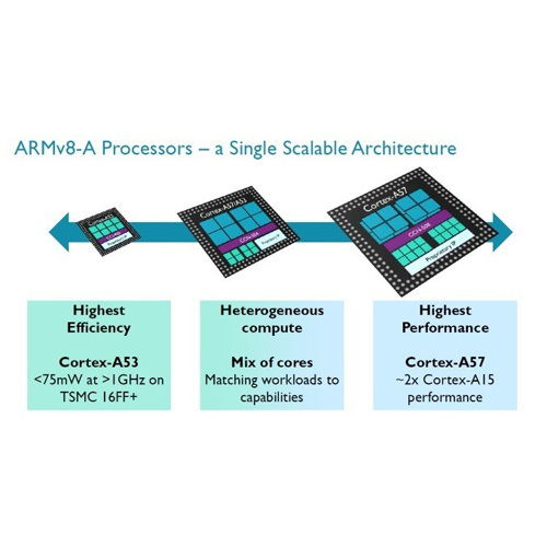 ARM Architectures Training Sessions