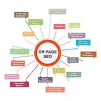Off Page Optimization Service