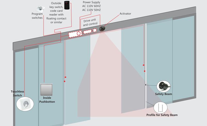 Glass Sensor Doors