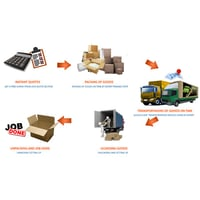 Local Packers  Mover Service