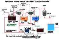 Fertilizer Industry Effluent Treatment