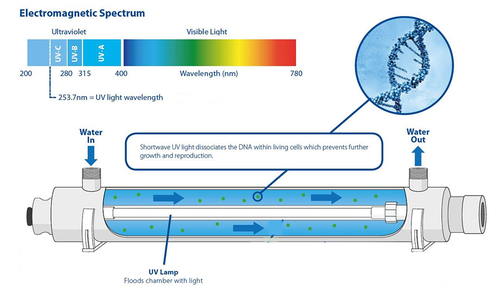 Ultra violet Disinfection systems from Aeolus