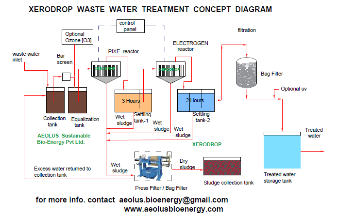 Water disinfection system