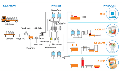 Fruit Juices & Beverages Plant