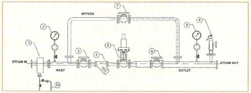 Steam Pressure Reducing & De-Superheating Station (PRS / PRDS)
